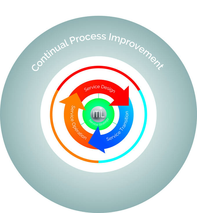 Continual Process Improvement (cycle)