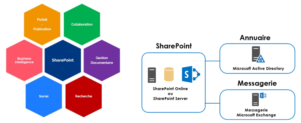 SharePoint, Nintex workflow